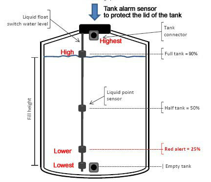 GSM alarm box for Water tank and oil level monitor