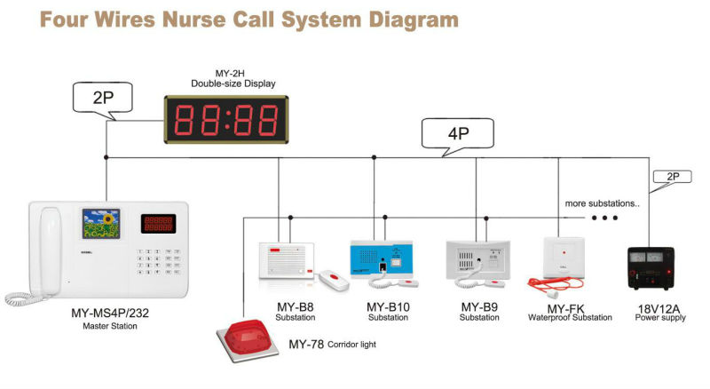 Wired nurse call system diagram