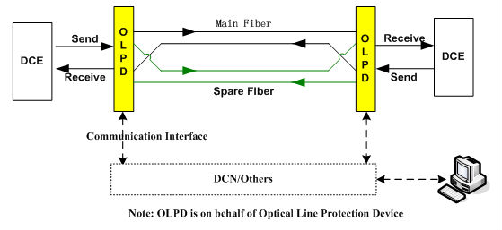 Long range transmission and high stable performance 1+1 fiber backup pdh optical multiplexer