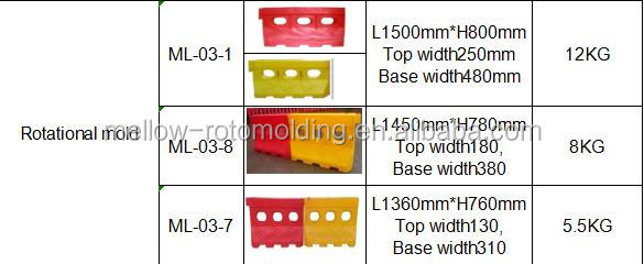 Mellow China factory traffic barriers portable plastic road barrier