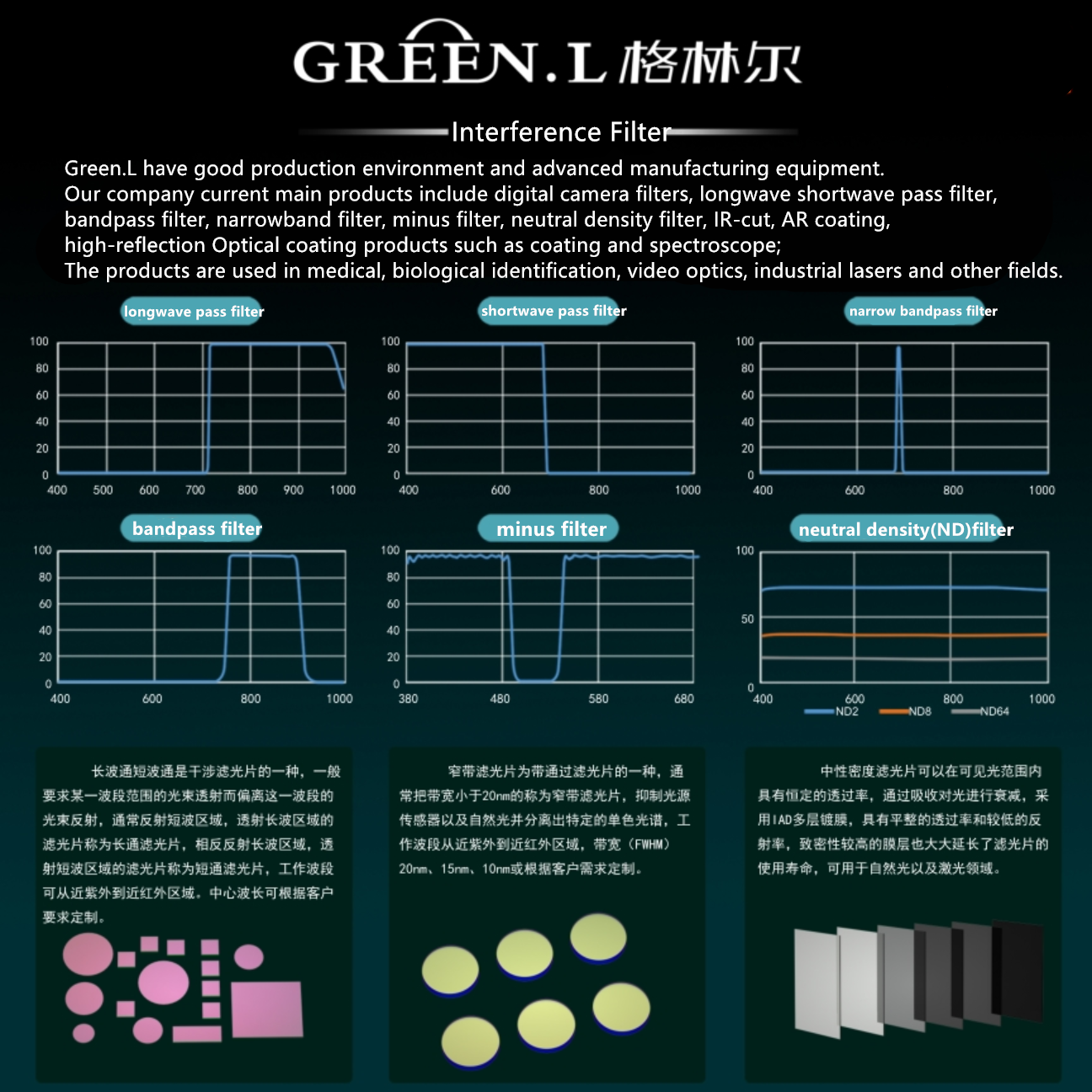 Green.L Customised Narrow Bandpass Lens Filter Optical Bandpass Filter