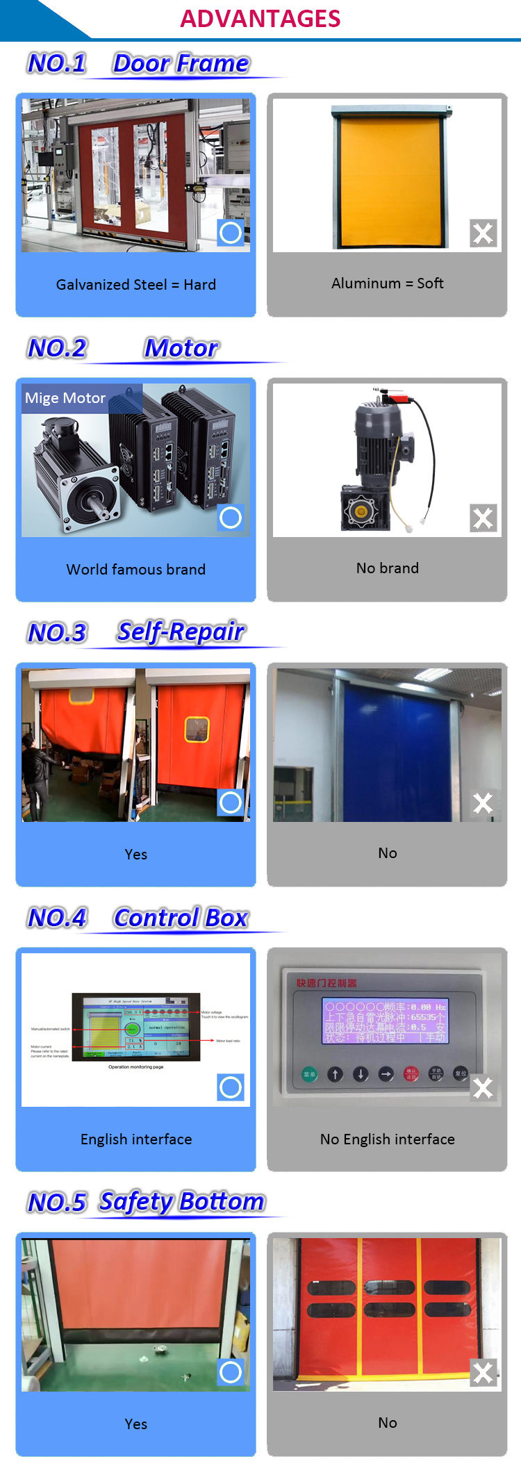 2019 Hot Selling High Speed Repairable Plastic Zipper Door With Good Price