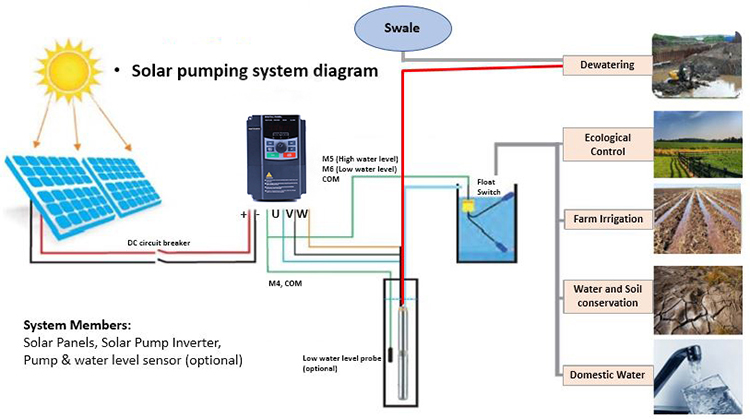 Solar Pump Frequency Inverter