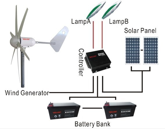Home synchronization system <strong>wind</strong> <strong>turbine</strong> 300W 400W 12V <strong>24V</strong> <strong>wind</strong> generator system for street lighting and home use WS-WT300