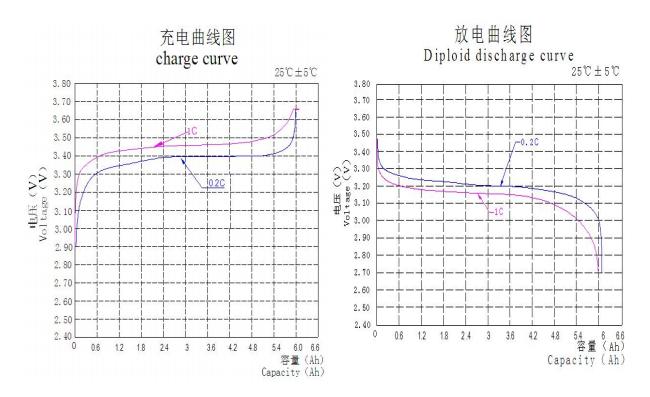 Li ion battery 32650 3.2V 32700 32650 lifepo4 rechargeable battery cell replace optimumnano lifepo4 32650 battery