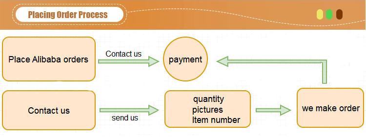 4.Placing Order Process