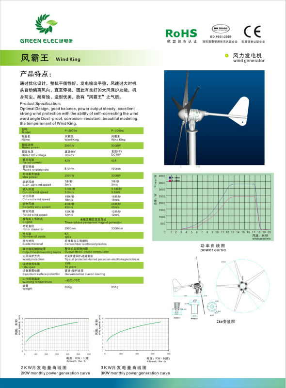 wind turbine 2kw prices