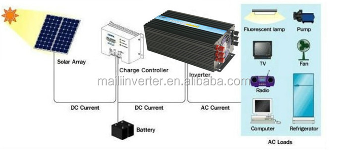Dc12v/24v/48v to ac 110v/220v 50hz/60hz ,3000w pure sine wave home inverter ,CE&ROHS approved !