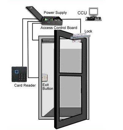 access card reader installation