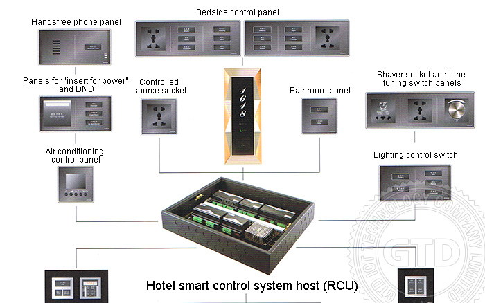 In Room Technology In Hotels Today