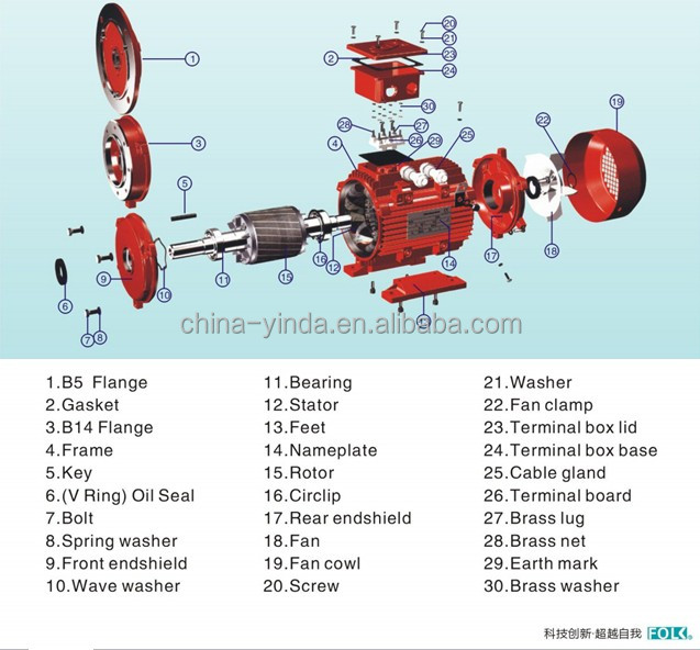 Types of 3 phase ac motors for 3 phase induction motor specifications