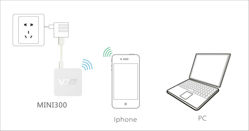 2014 VONETS New arrival MINI300 300Mbps wifi repeater