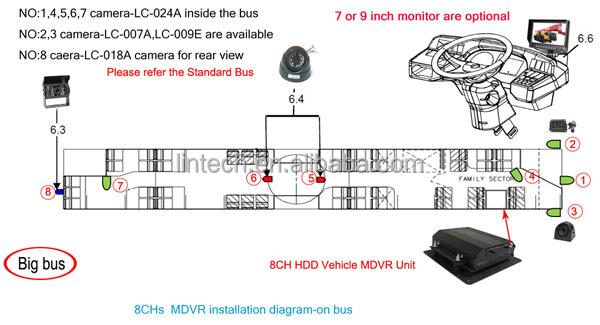 360 Degree 7 Inch Night Vision Car Vandalism Surveillance