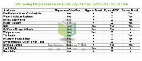 Cement Board Sizes : Magnesium oxide board sulfate mgo