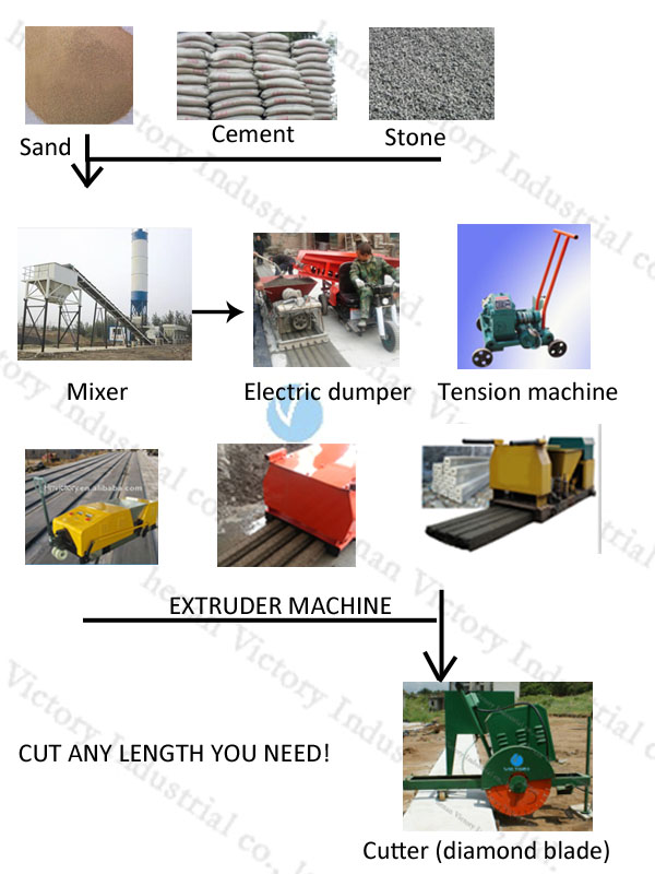 Lightweight Concrete Wall Panel extruder machine With Alloy Augar durable