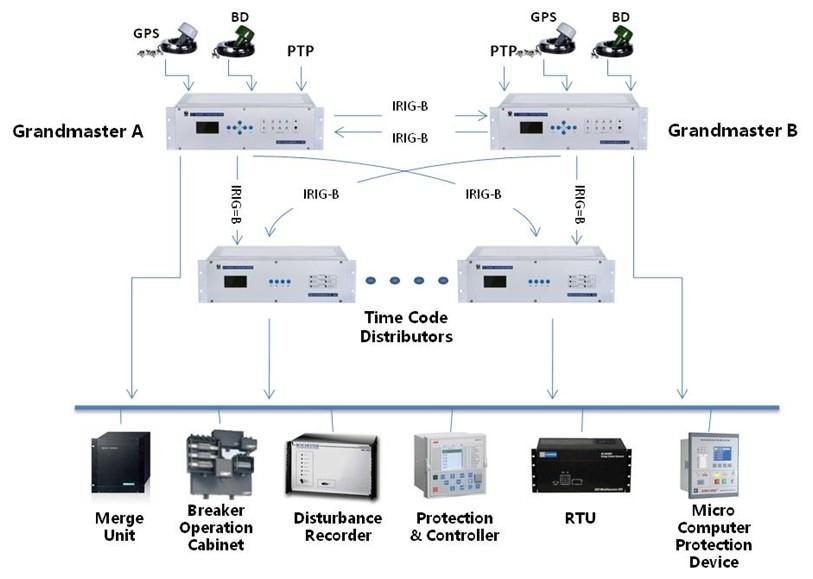 ct tss2000 time sync system power plant power distribution ptp gps irig b buy gps bd irig b