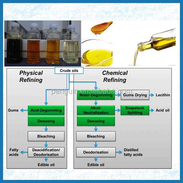 Soybean Oil Usage Edible Oil Refinery Machinery