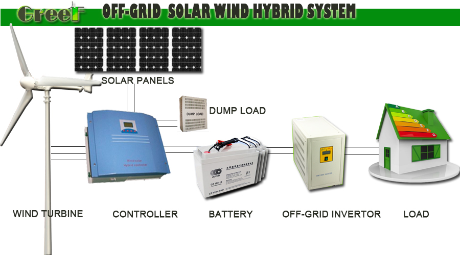 Off Grid Complete System For Home And Project Use, 5KW Wind Solar Hybrid  System,