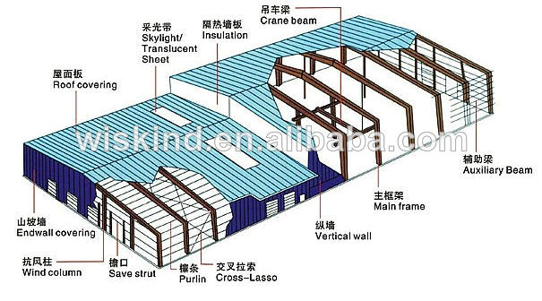 Pre-engineered Low Cost Steel Builing Structure