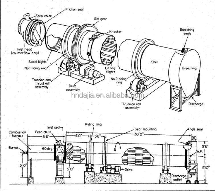 rotary kiln is the strong heart Kilns form the heart of the transformation process, turning a raw carbonate material  different types of technologies are used, mainly in rotary and vertical kilns  of kilns in which the limestone (or dolomite) is mixed with a charge of solid fuel.