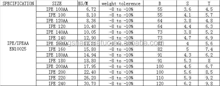 Structural steel channel weight prices chart buy