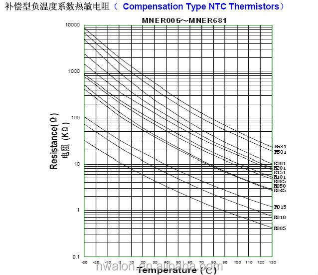 ntc chip thermistor 1k   10k   47k negative temperature coefficient thermistor epoxy encapsulation