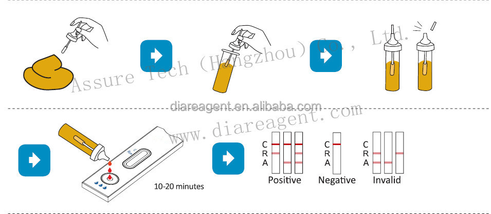 Rotavirus antigen Rapid Test Kit with FDA &CE mark