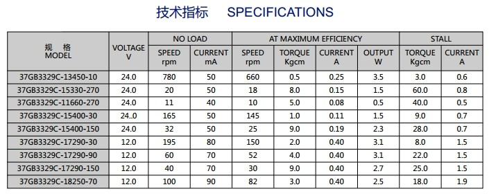 12v dc gear motor specifications 37gm528 buy 12v dc gear