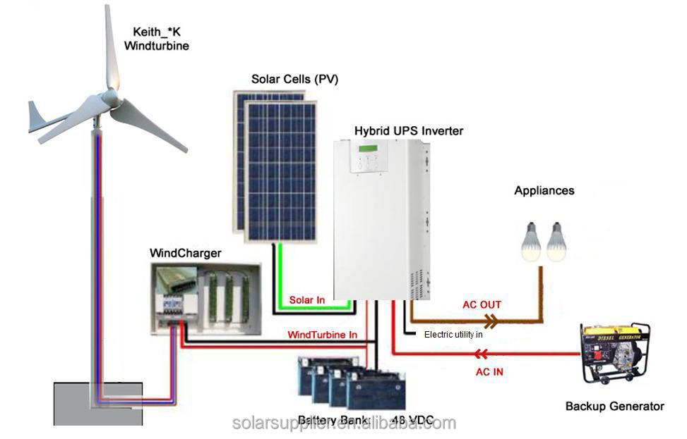 portable wind solar hybrid power system hybrid solar power inverter ...