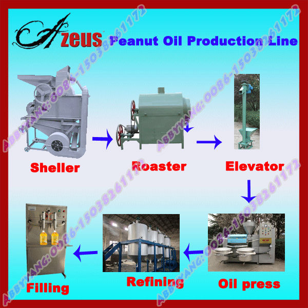 Canola oil production plant / Canola oil production line