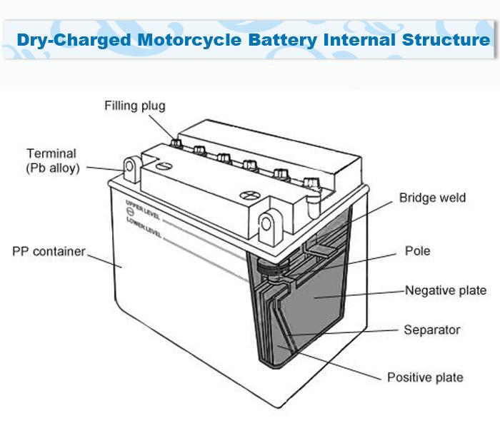 Bike Battery Diagram Best Part Of Wiring Diagram