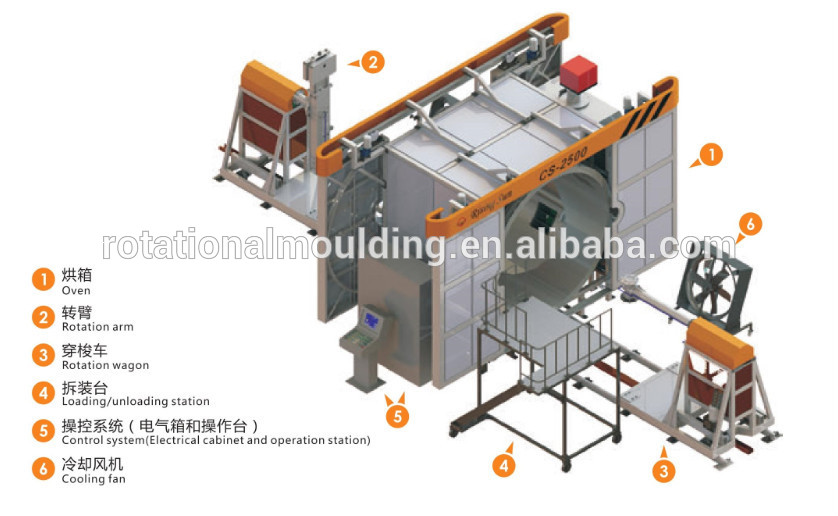 Rotational plastic bottle cap compression molding machine