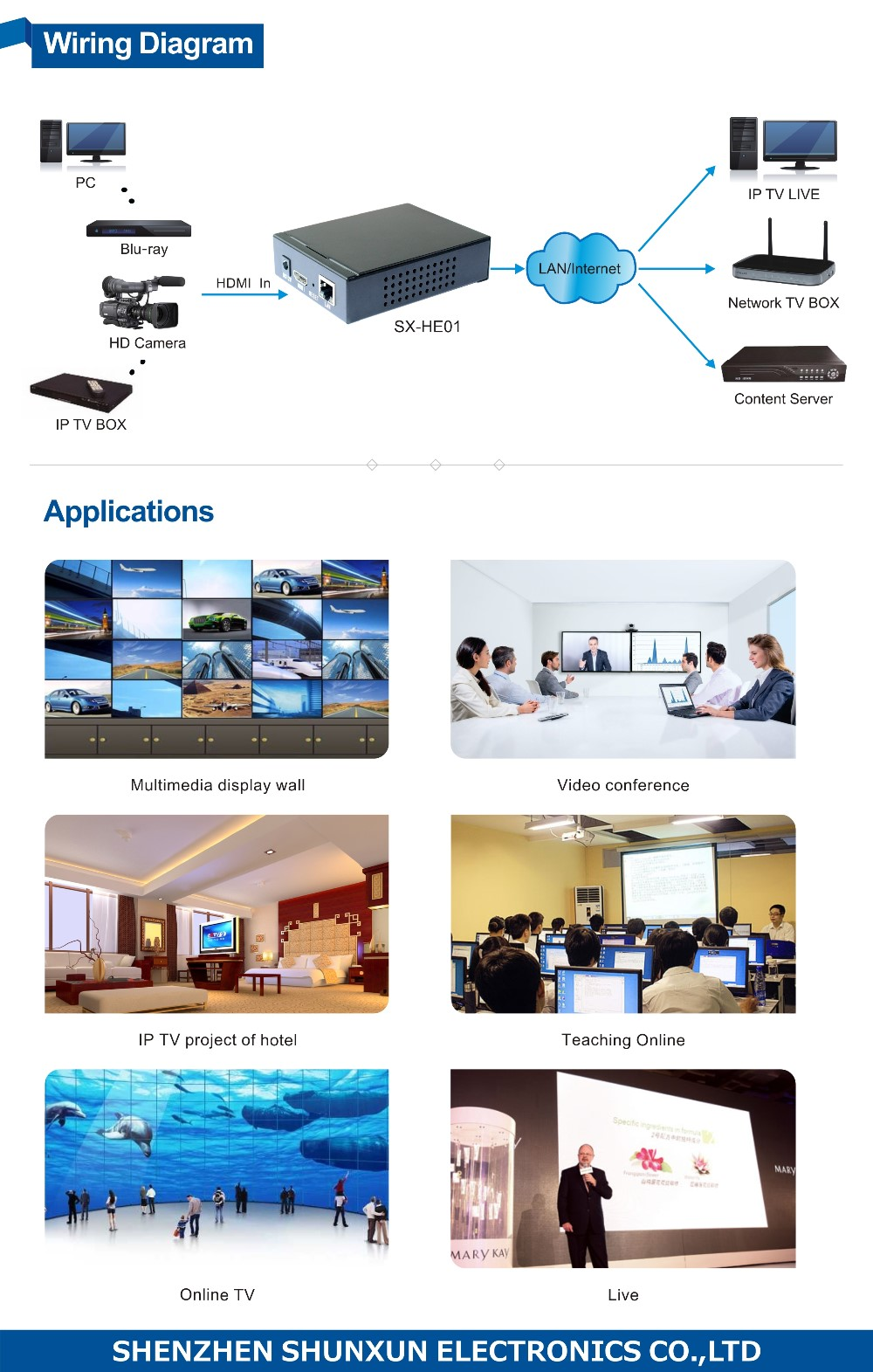 SX-HE01 HDMI to IP Converter H.264 HD HDMI Encoder for IP TV support UDP,HTTP,RTSP,RTMP ,ONVIF protocol
