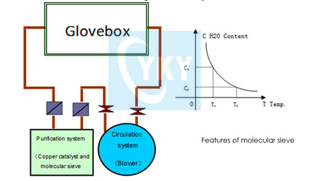 Controlled atmosphere glove box for preparing Li-ion battery materials