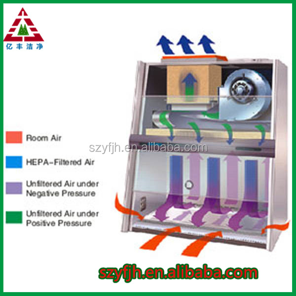 customized All-steel/steel wood/walk-in overall function laboratory fume hood provide safe laboratory environment