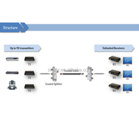 New Achieve Multiple TXs to Multiple RXs - HDMI Coaxial Extender