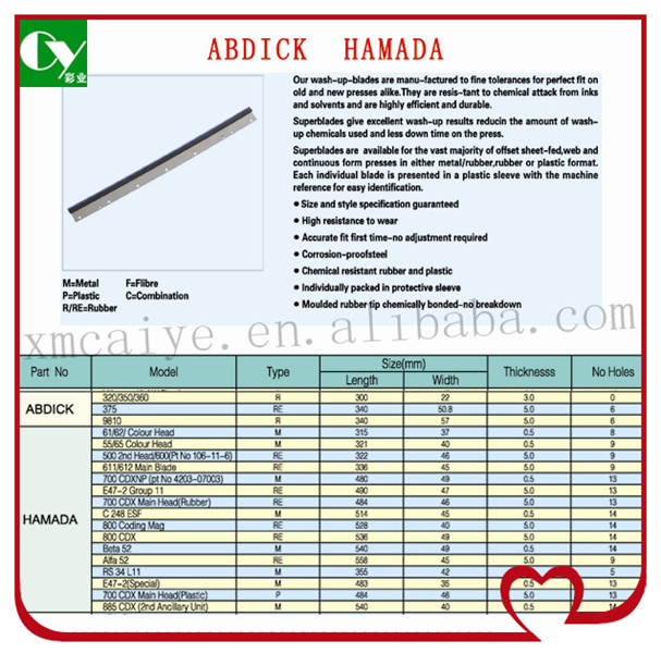 paper offset spare part Abdick hamada wash up blade