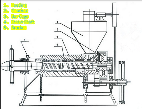 supply palm kernel oil expeller for malaysia