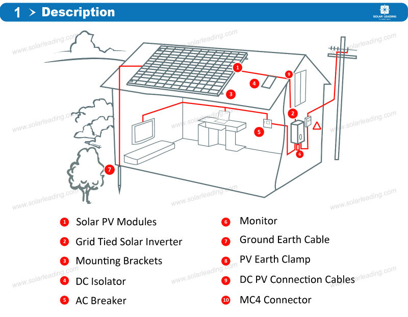Home Use 10Kw On Grid Solar Power System Include Pv Cables Also
