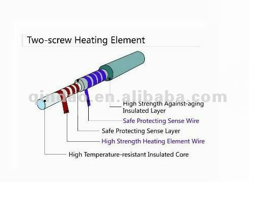 Dual Helix Heating Wire For Electric Blankets Heating Wire