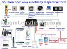 Hotel intelligent control/management system, hotel room light control system 2