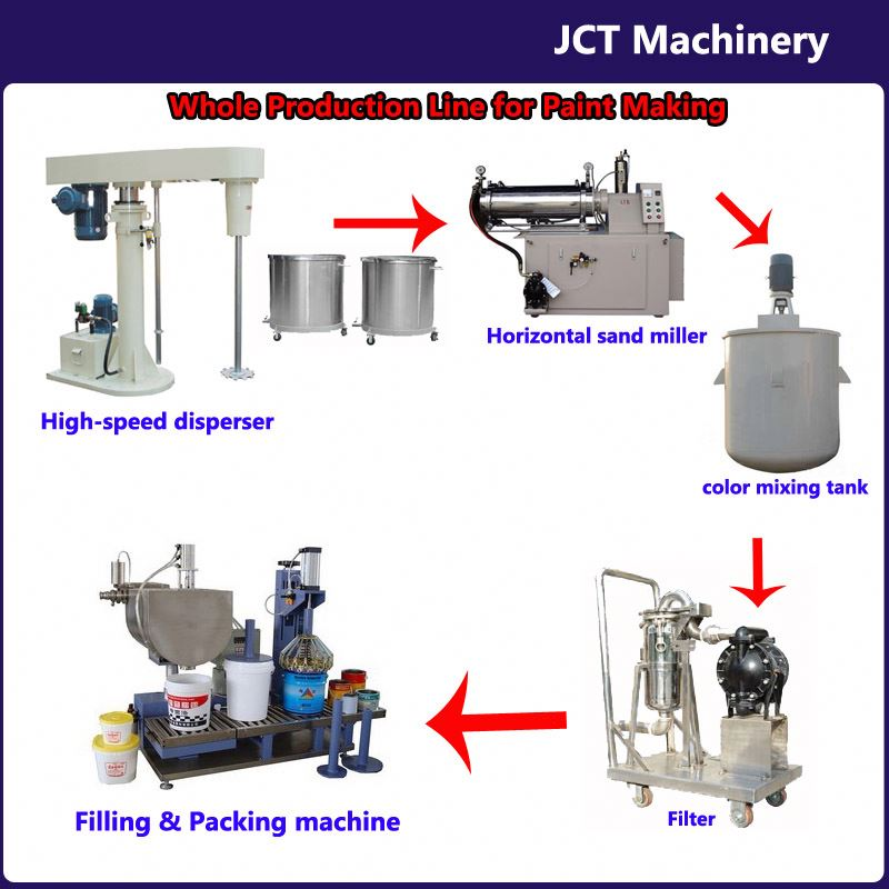 JCT paint vibrating screen production line and making machines