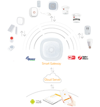 Factory Price Smart Home System ZigBee Gateway IoT Home Automation