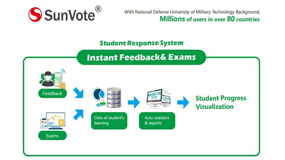 College Voting Systems help student response in class