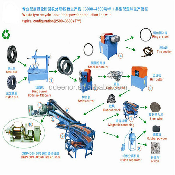 recycling waste tyre / rubber crushing mill / rubber line