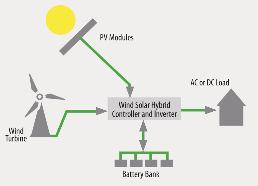 2017 Hot Selling Energy-Saving 5kw wind solar hybrid system pv and thermal combine denergy