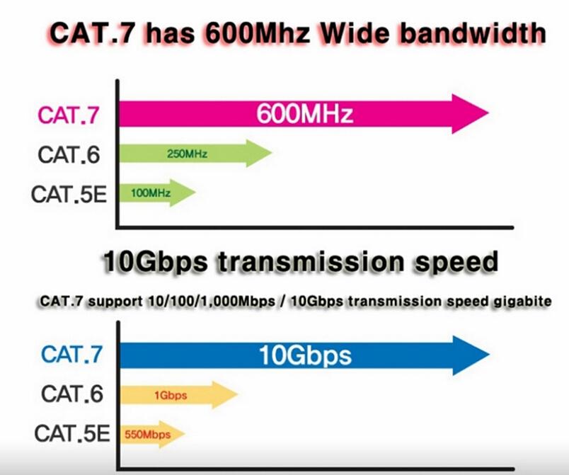 30ft 10m Cat 7a Ethernet Network 600mhz Lan Flat Gold
