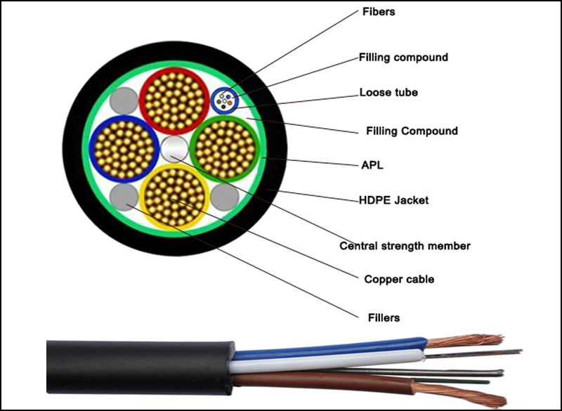 OPLC, Optical Fiber Composite Low-voltage Cable OPLC Fiber Optic Cable