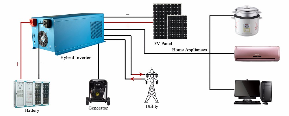 1000w 2000w 3000w 4000w solar panel system dc to ac grid-tied hybrid inverter