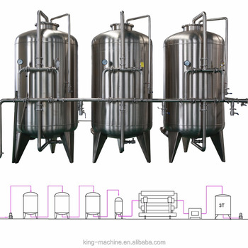 Mineral Water Machine or system or equipment For Beverage